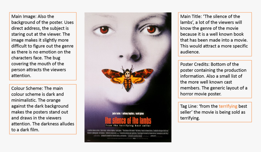 I Have Decided To Create A Single Poster Instead Of - Silence Of The Lambs Poster, HD Png Download, Free Download