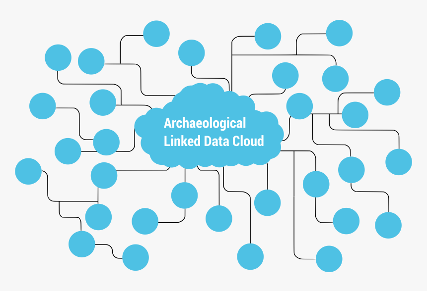 Archaeological Linked Data Cloud اشكال خرائط مفاهيم جميلة فارغه Hd Png Download Kindpng