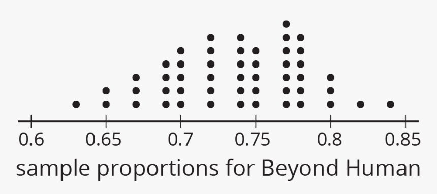 """A Dot Plot For """"sample Proportions For Beyond Human"""" - Circle, HD Png Download, Free Download"""
