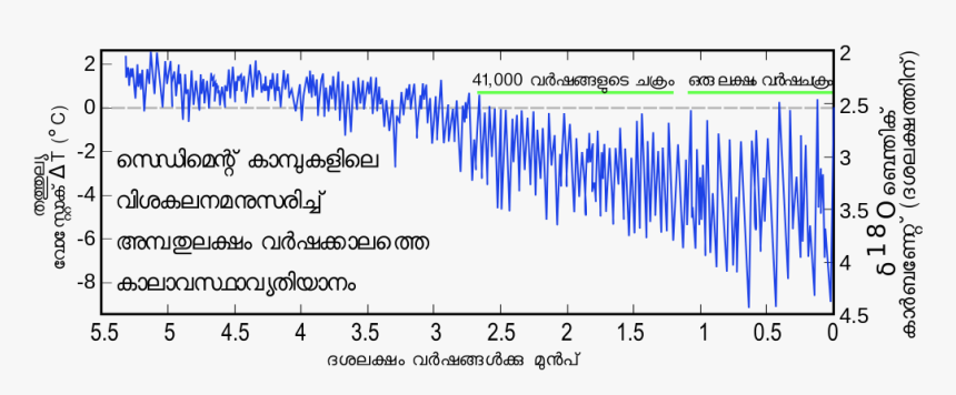 Climate Change Earth Png - Antarctica Climate Changes Temperature, Transparent Png, Free Download