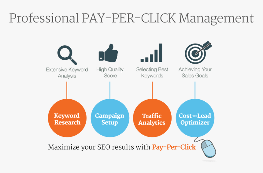 Help With Ppc Display Ads On Google Adwords And Facebook - Pay Per Click Works, HD Png Download, Free Download