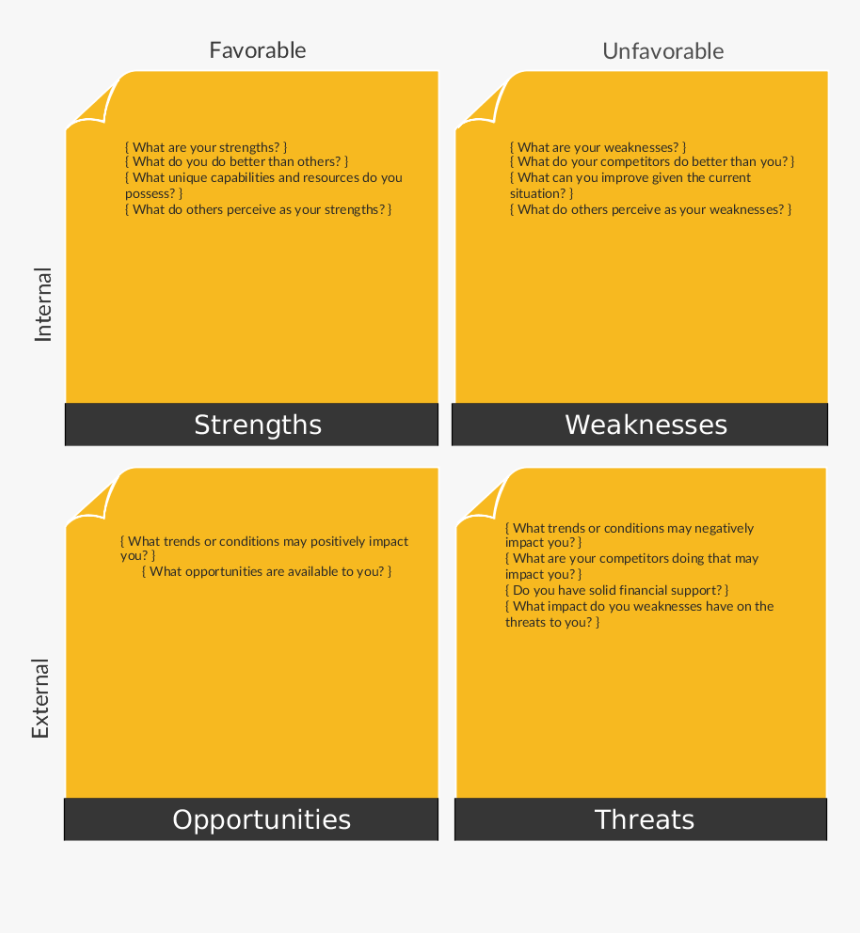 A Vibrant Swot Template For Detailed Weaknesses - Nandos Swot Analysis, HD Png Download, Free Download