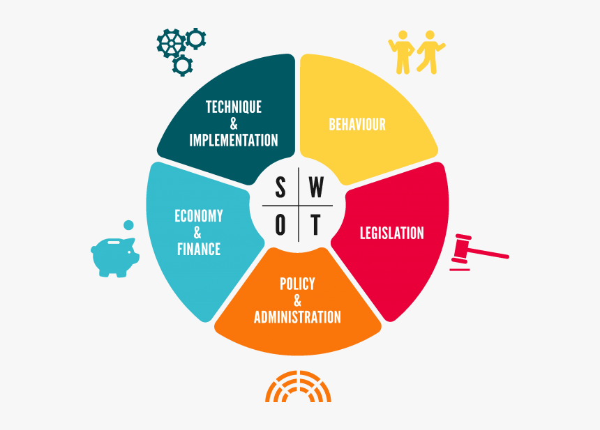 swot analysis for smart city hd png download kindpng swot analysis for smart city hd png