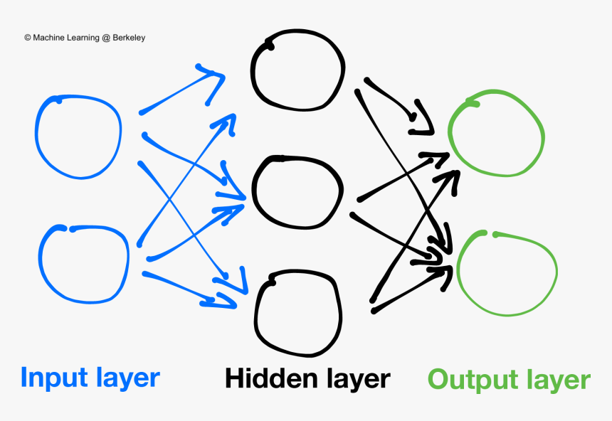 Neural Networks Are Composed Of Layers, With Connections - Artificial Neural Networks Png, Transparent Png, Free Download