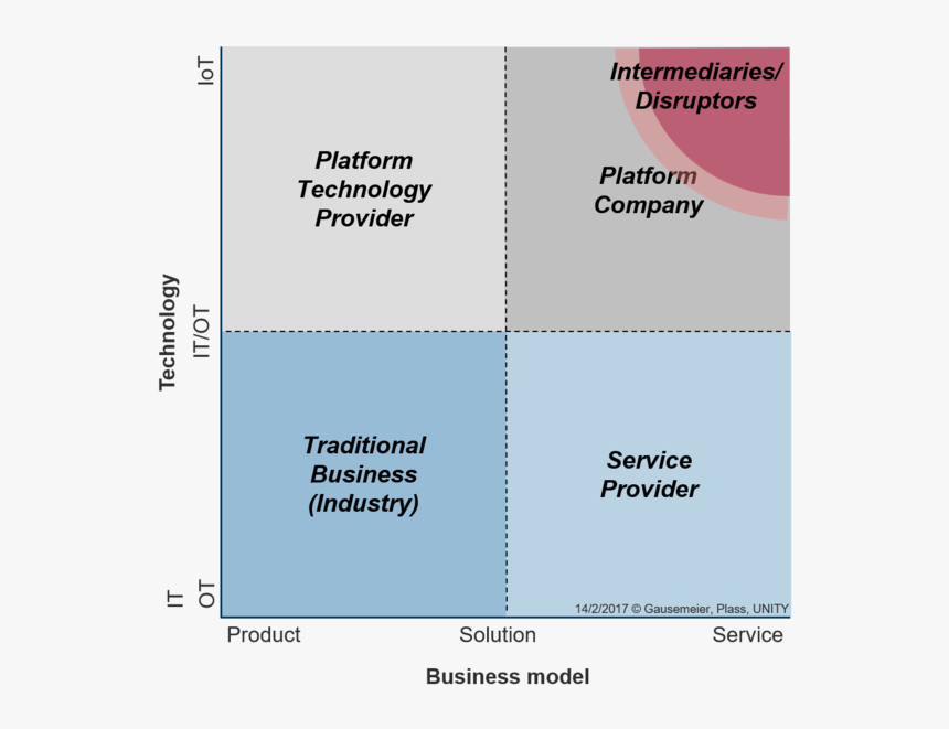 The Business Model Technology Portfolio - Technology Business ...