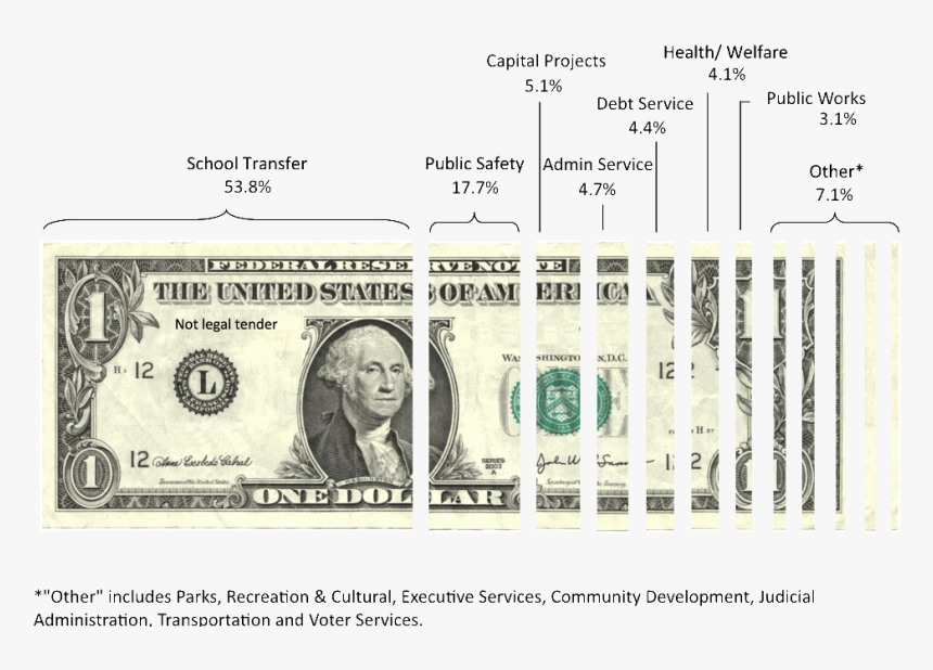 United States One Dollar Bill United States Dollar - Currencies Of Other Countries, HD Png Download, Free Download