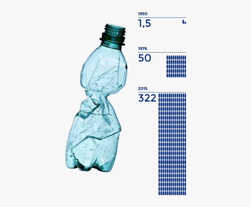 One Million Plastic Bottles Per Minute, HD Png Download, Free Download