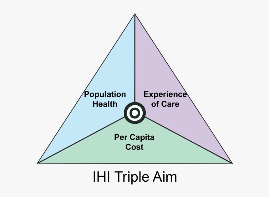 Triple Aim In Healthcare, HD Png Download, Free Download