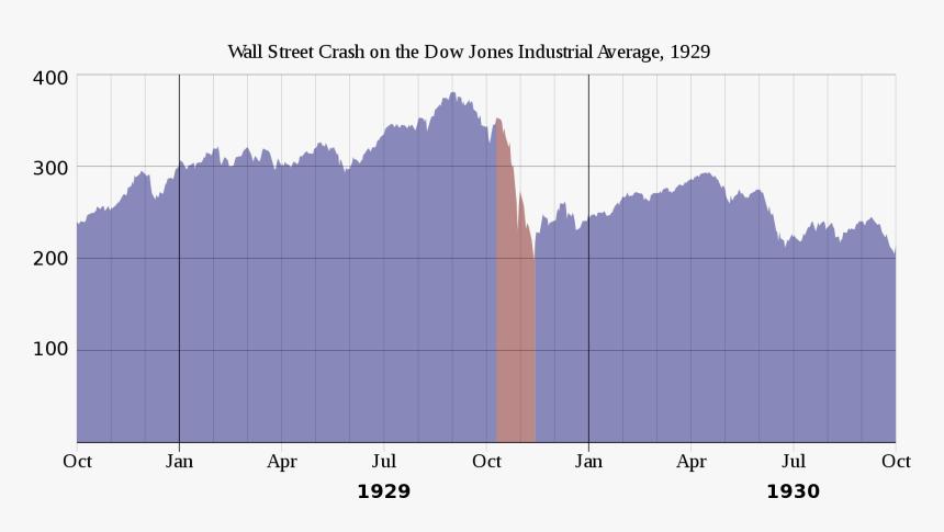 Stock Market 1929 Graph , Png Download, Transparent Png, Free Download