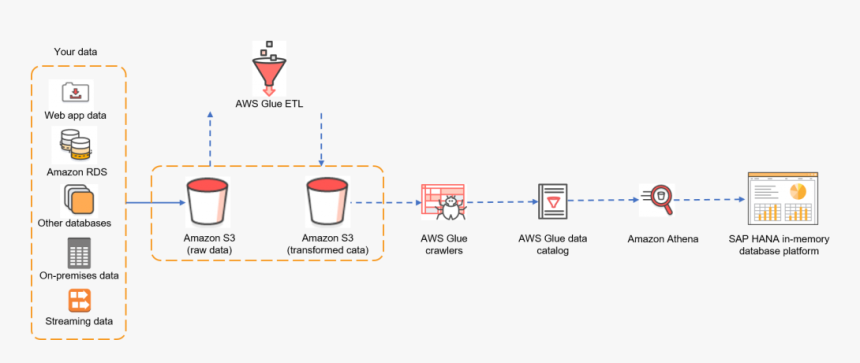 Diagram Of Data Flow From S3 To S A P Hana Via Athena - Aws Data Lake Athena, HD Png Download, Free Download