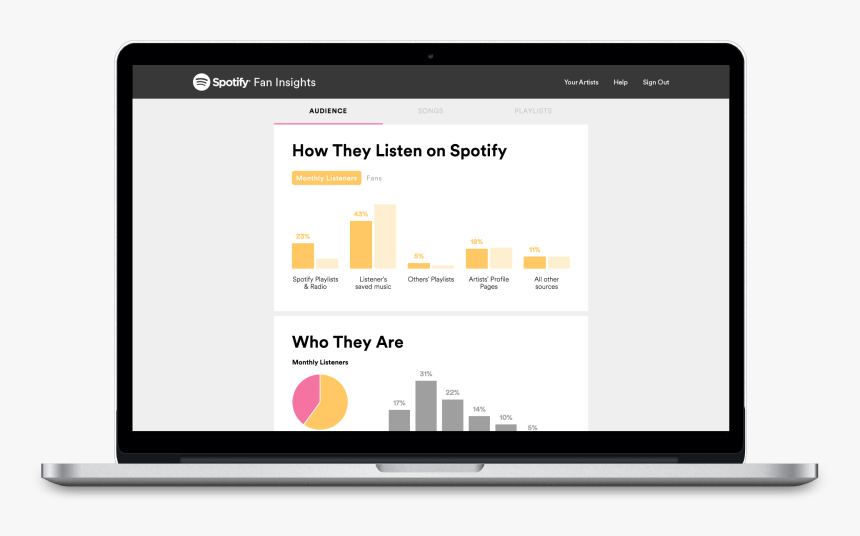 Spotify Insights, HD Png Download, Free Download
