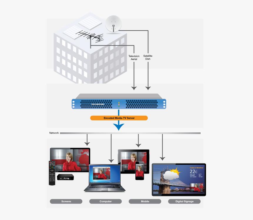 Iptv System, HD Png Download, Free Download