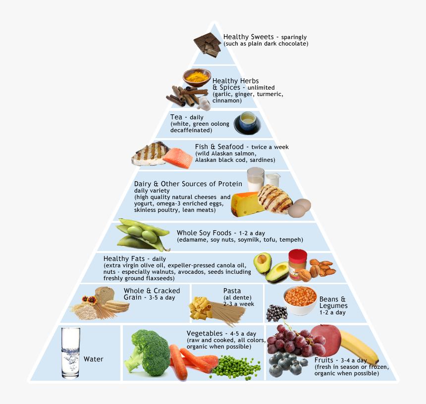 Mediterranean Diet Pyramid Transparent, HD Png Download, Free Download