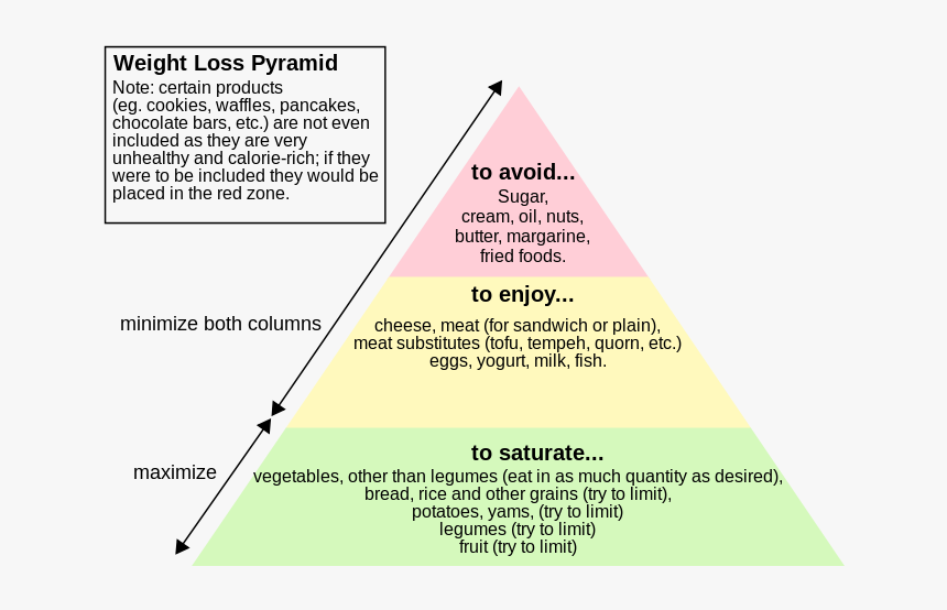 File - Weightloss Pyramid - Svg - Pyramid For Weight Loss, HD Png Download, Free Download