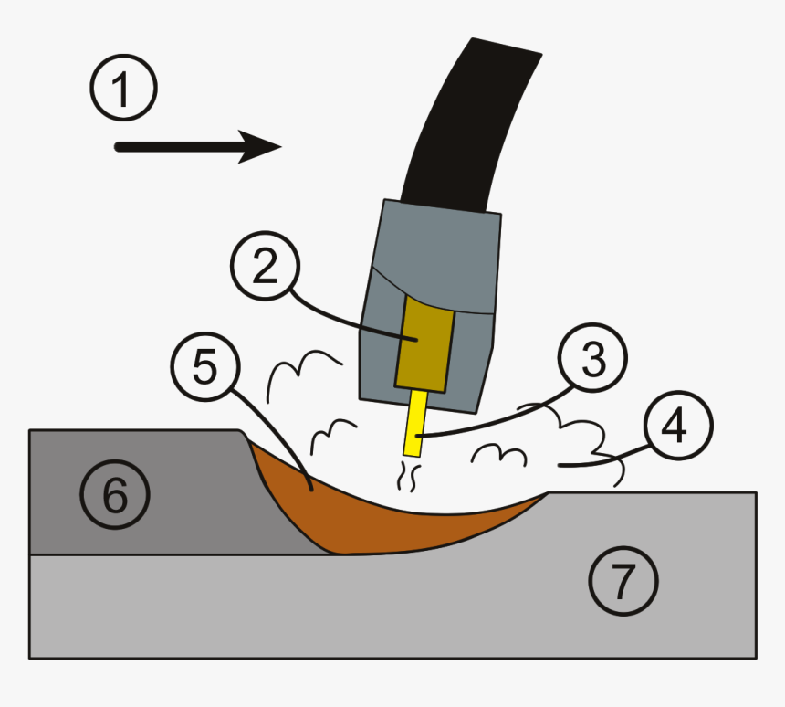 Gmaw Weld Area Mig Welding How It Works Hd Png Download Kindpng