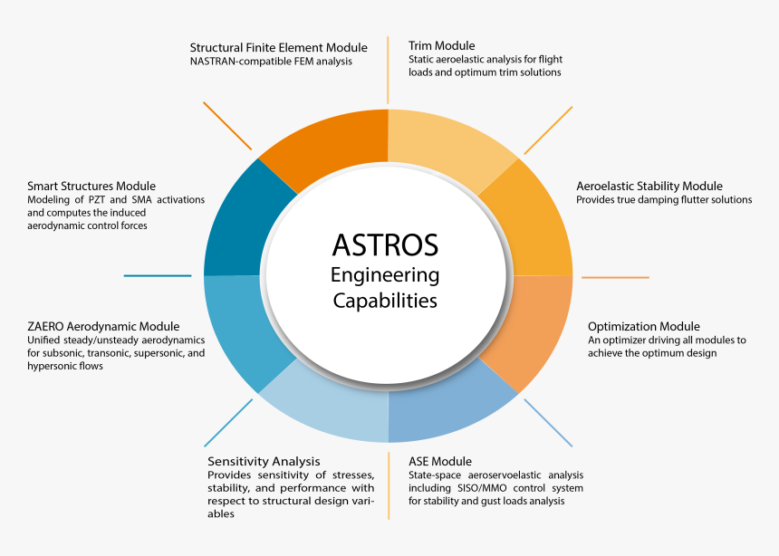 Astros Engineering Capablities - Stability And Sensitive Analysis, HD Png Download, Free Download