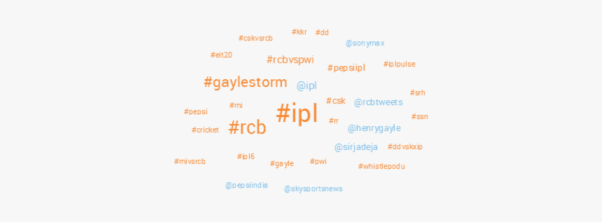 Hashtag Cloud Rcb In Ipl6 - Electric Blue, HD Png Download, Free Download