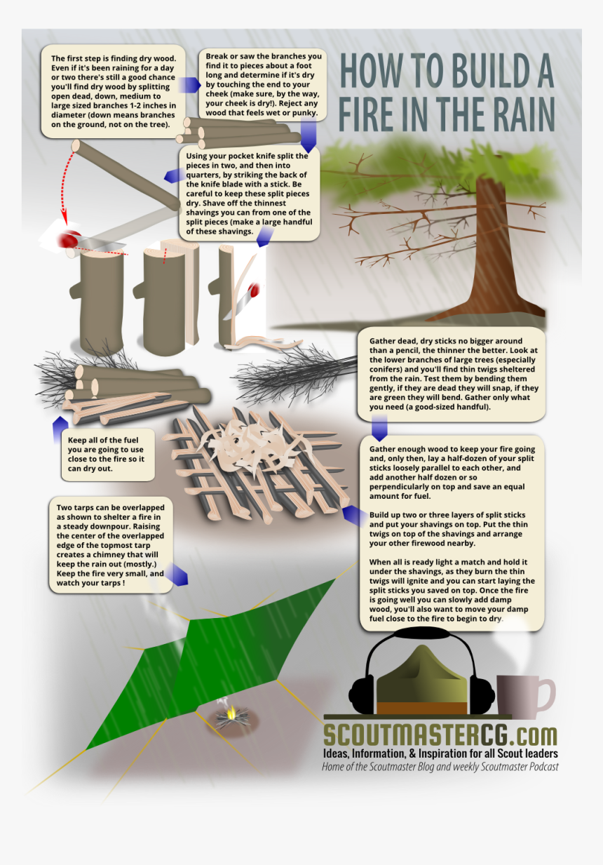 How To Make A Fire In The Rain - Cold Wet Weather Camping Hacks, HD Png Download, Free Download