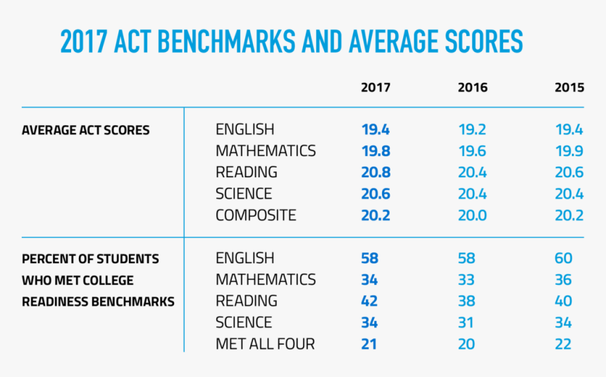 2017 Benchmarks And Average Scores - Average Act Score 2017, HD Png Download, Free Download