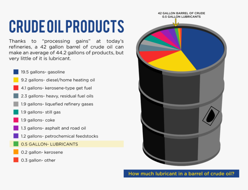Crude Oil Products - Mineral Base Oil Lubricants, HD Png Download, Free Download
