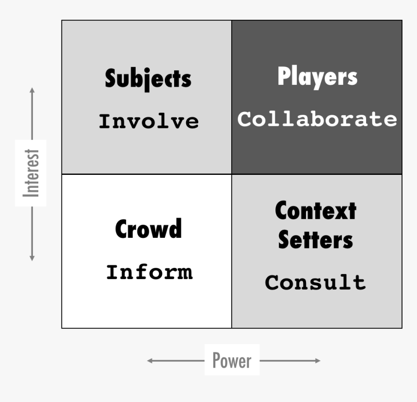 Power Interest Grid With Stakeholder Engagement - Power Interest Matrix Key Players, HD Png Download, Free Download