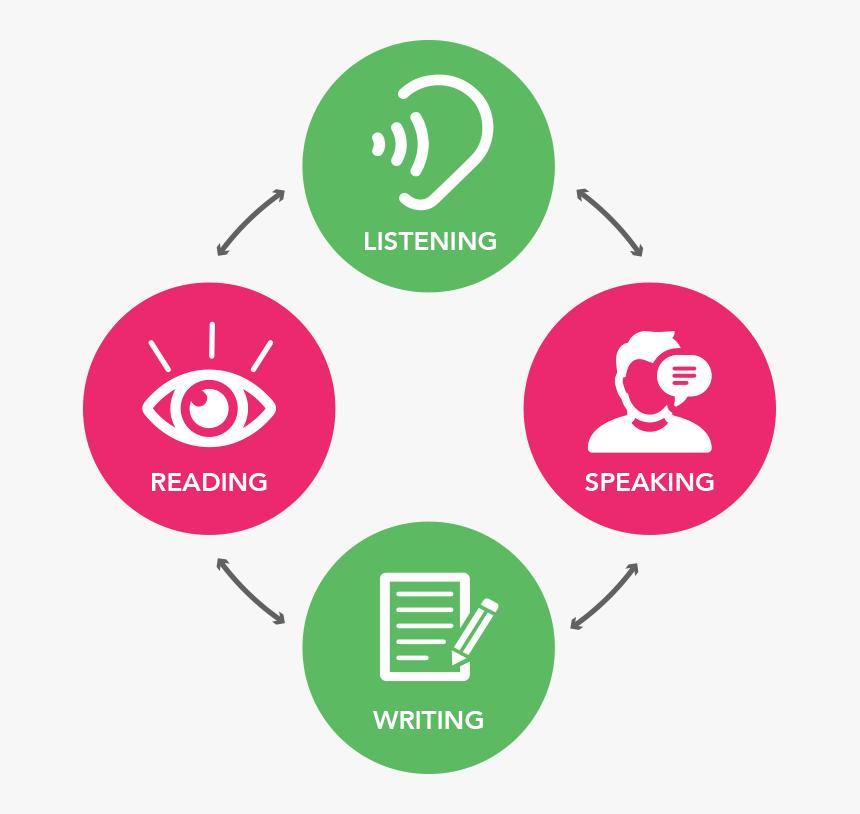 Listening Speaking Reading Writing Skills, HD Png Download, Free Download