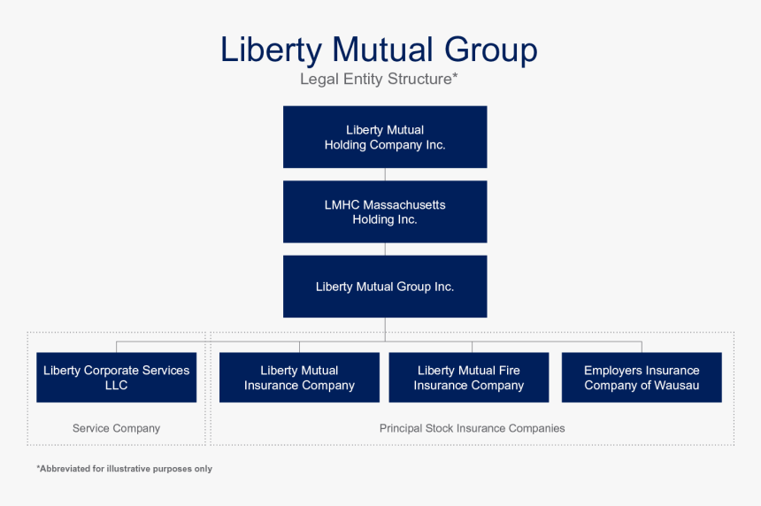 Structure Of Insurance Company, HD Png Download, Free Download