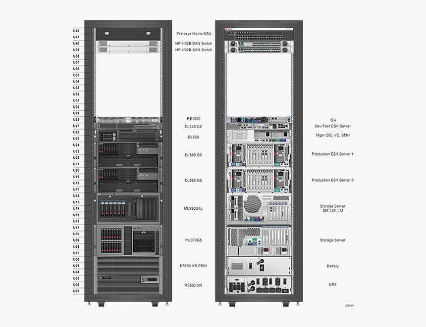 Rack Unit Utilization Rate