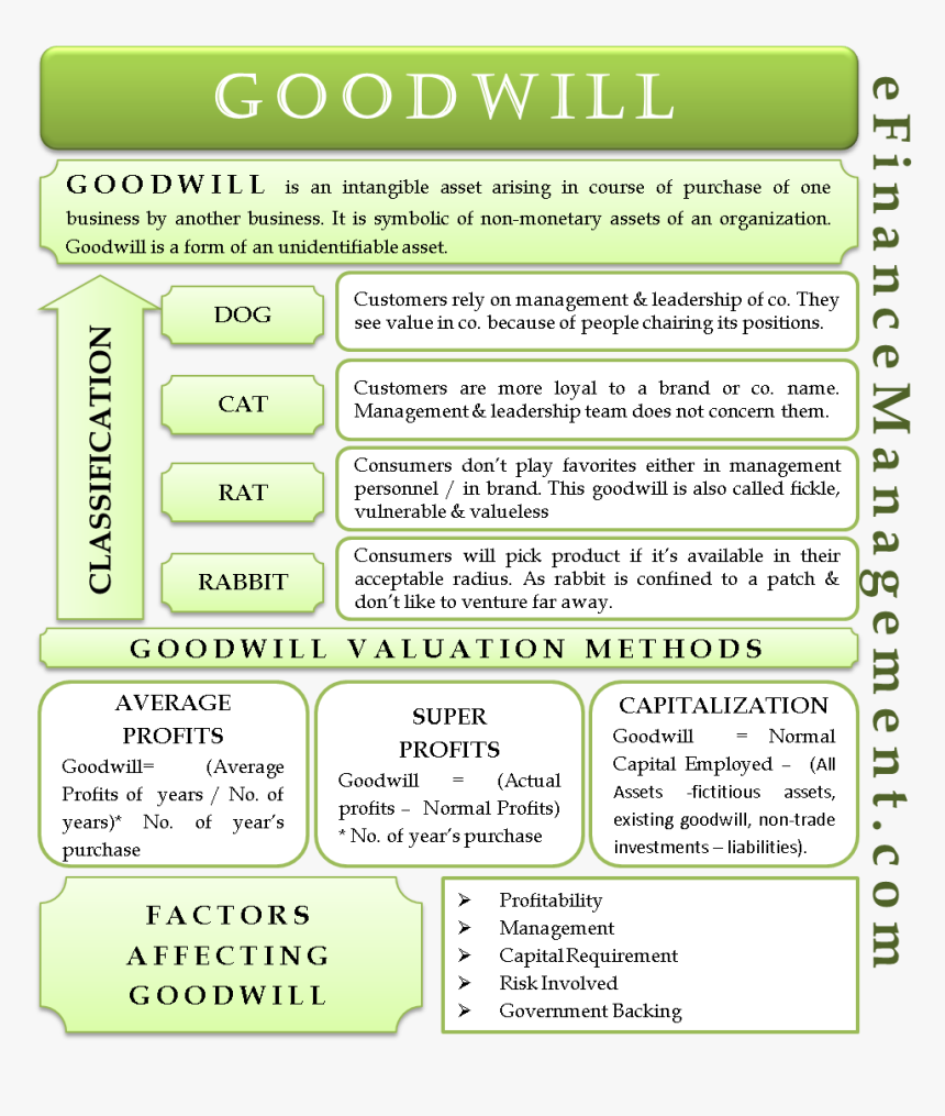 Goodwill - Goodwill Meaning, HD Png Download, Free Download