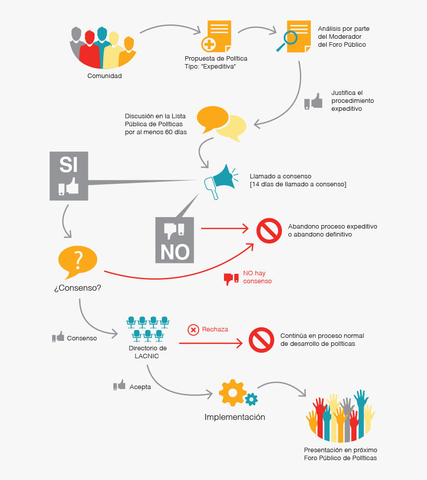Public Policy Development Process, HD Png Download, Free Download