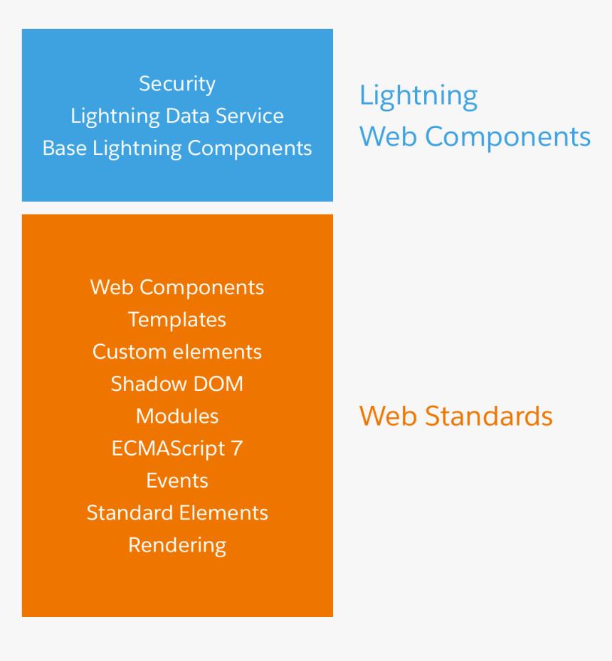 Lightning Web Components Vs Aura, HD Png Download, Free Download