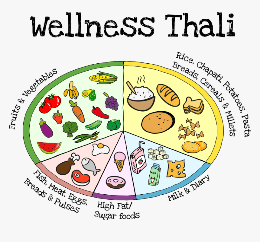 Green Box Direct Wellness - Thali For Balanced Diet, HD Png Download, Free Download