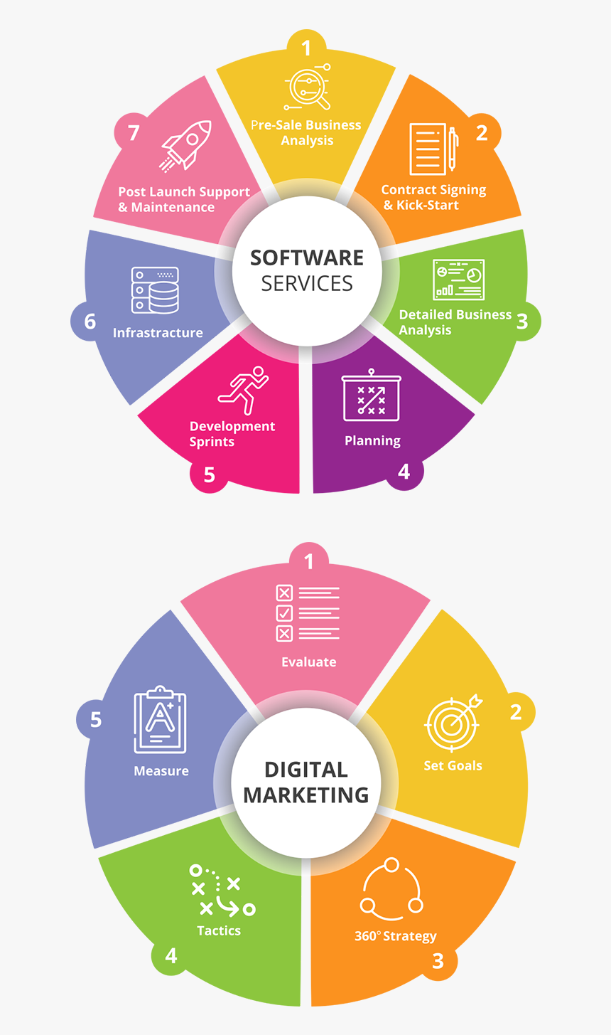 Services At Icon - Digital Marketing Campaign Management Process, HD Png Download, Free Download