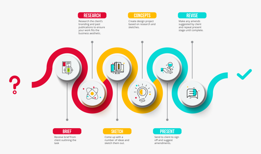 Img - Design Process Graphic, HD Png Download, Free Download