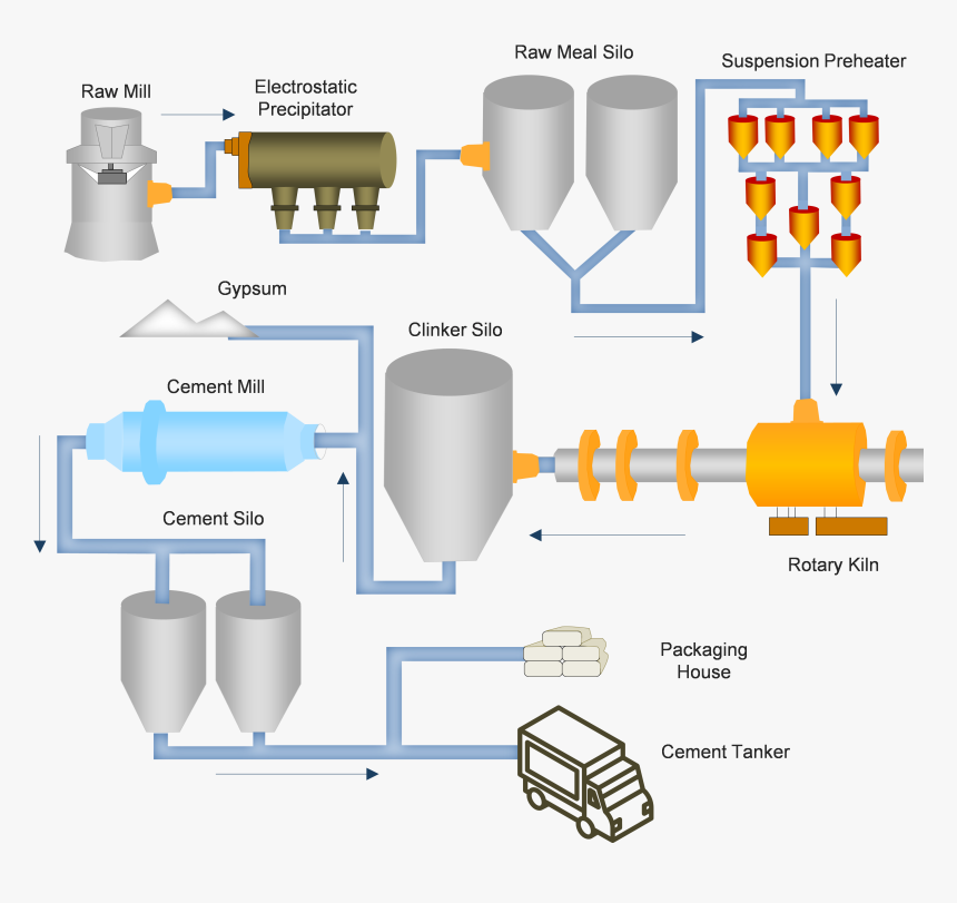 Cement Manufacturing Process , Transparent Cartoons - Gypsum Added To Clinker Diagram, HD Png Download, Free Download