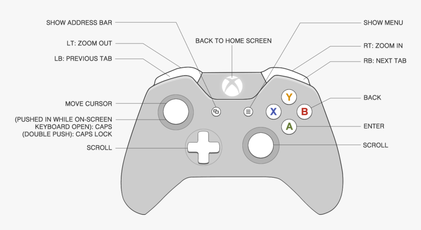 Diagram Of The Xbox One Controller Xbox 1 Rt Button Hd Png