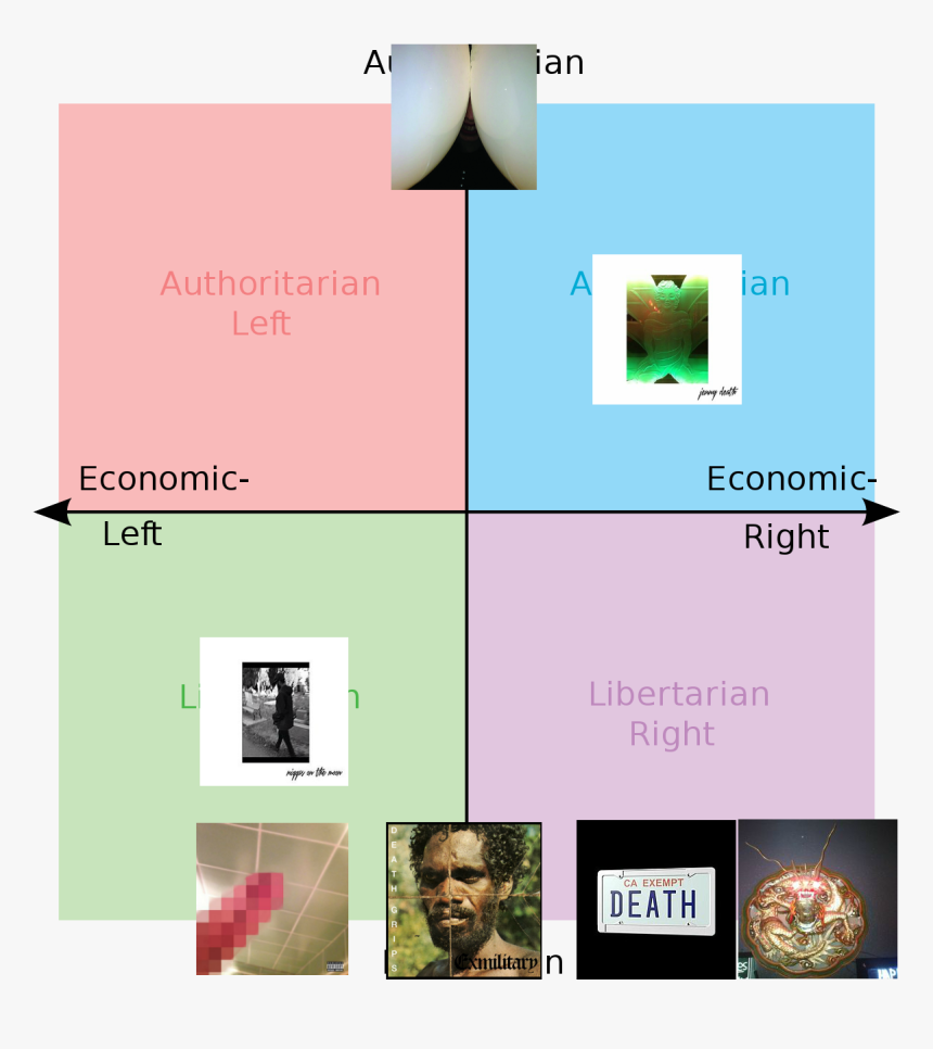 Death Grips Political Compass, HD Png Download, Free Download