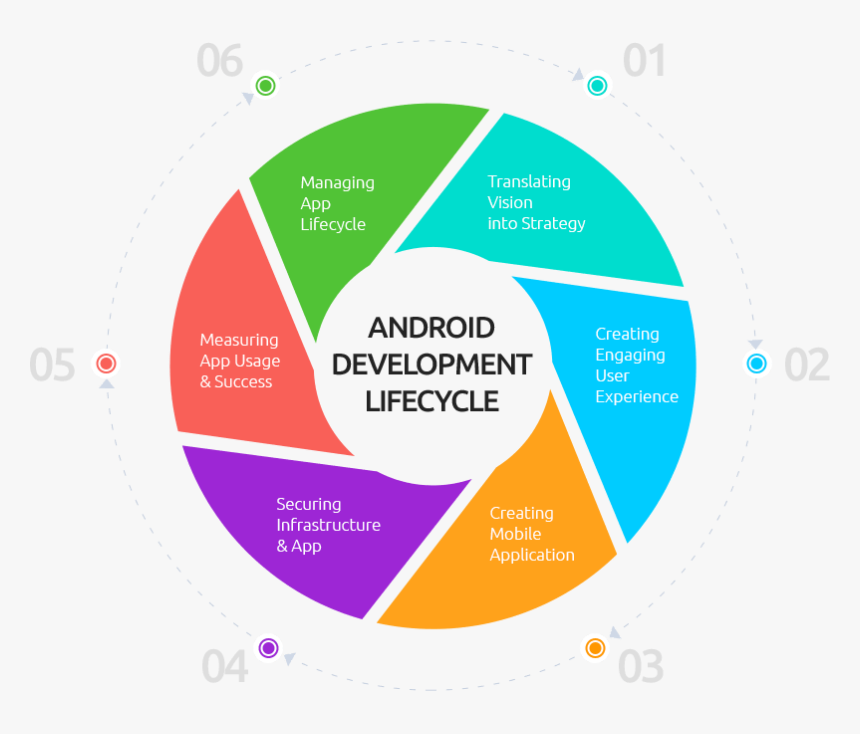Life Cycle Of Android Application Development, HD Png Download, Free Download