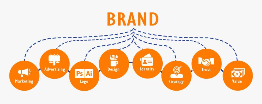Brand Management, HD Png Download, Free Download