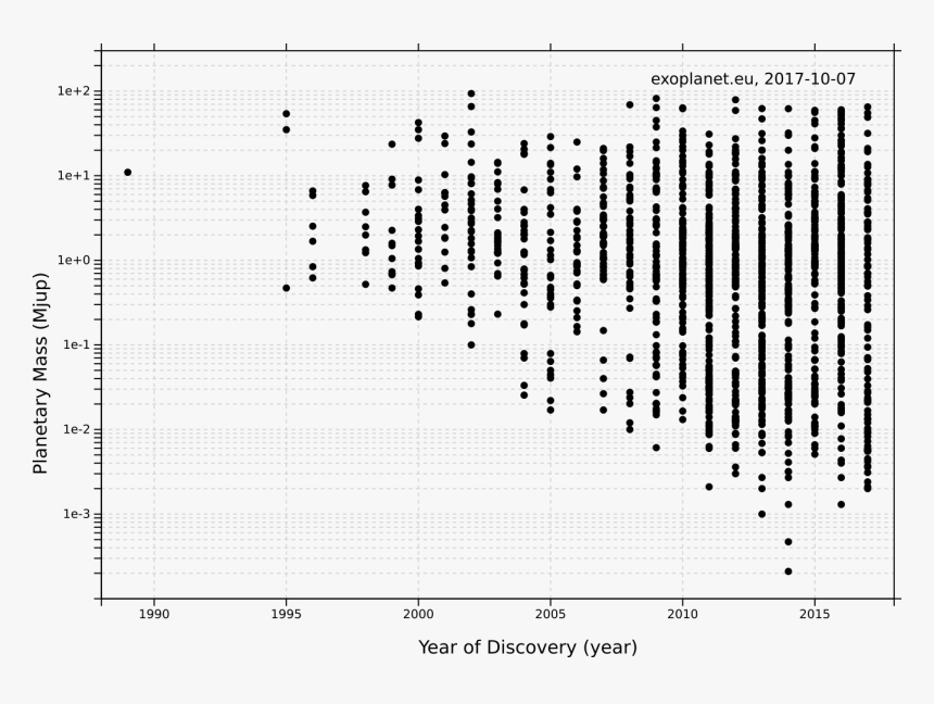 Exoplanets Mass Over Year - Mass Of Exoplanets Over Years, HD Png Download, Free Download