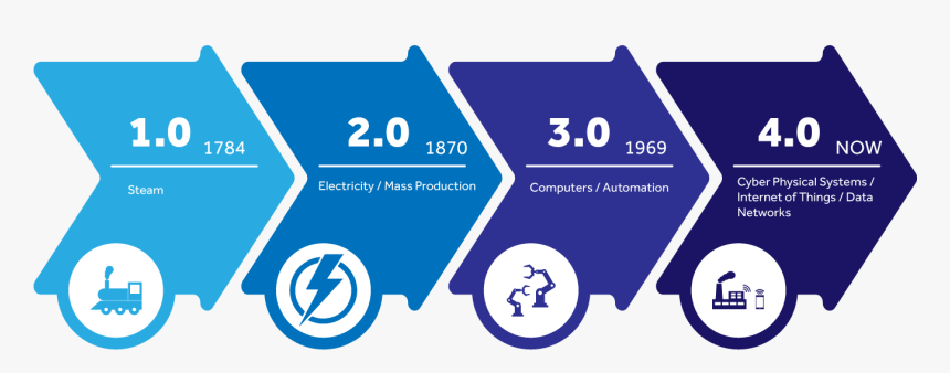 Industry 4.0 Digital Transformation, HD Png Download, Free Download