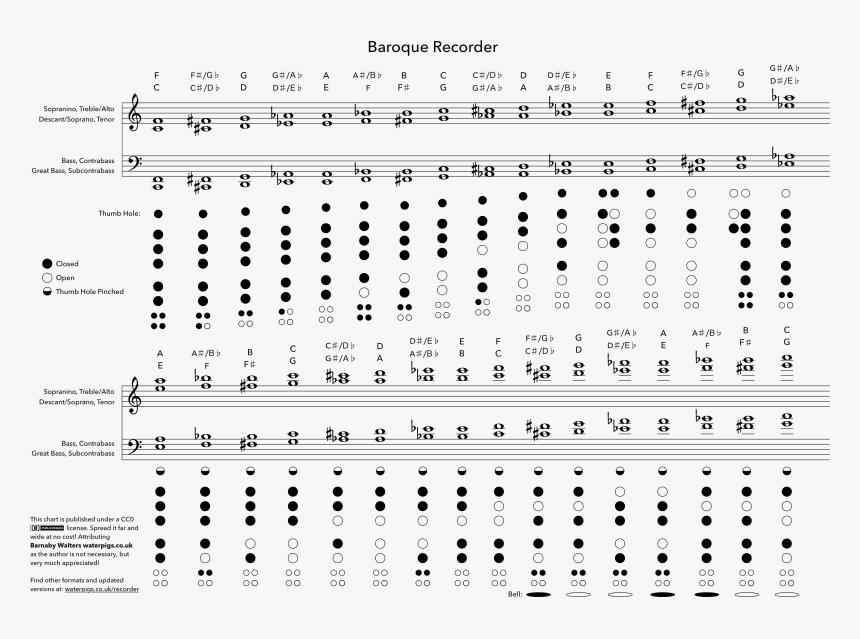 Transparent Baroque Png - Bass Recorder Finger Chart, Png Download, Free Download