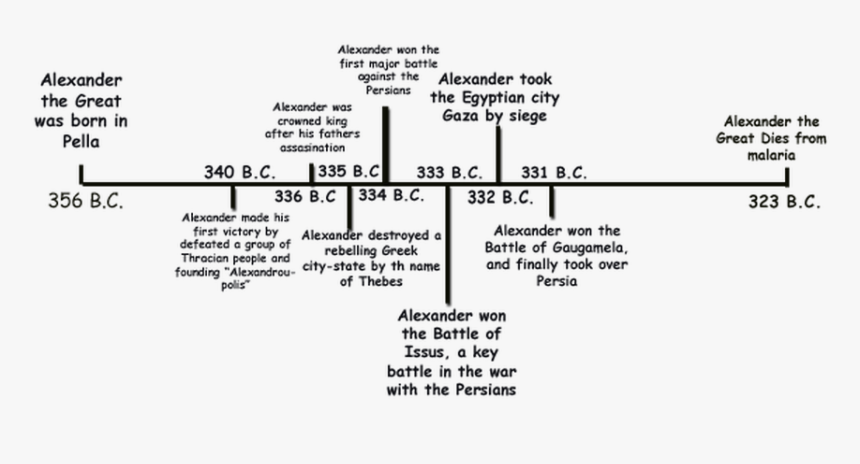 Transparent Alexander The Great Png - Alexander The Great Timeline Years, Png Download, Free Download