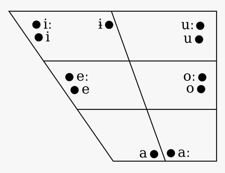 Vowel Chart Of Edo Language, HD Png Download, Free Download