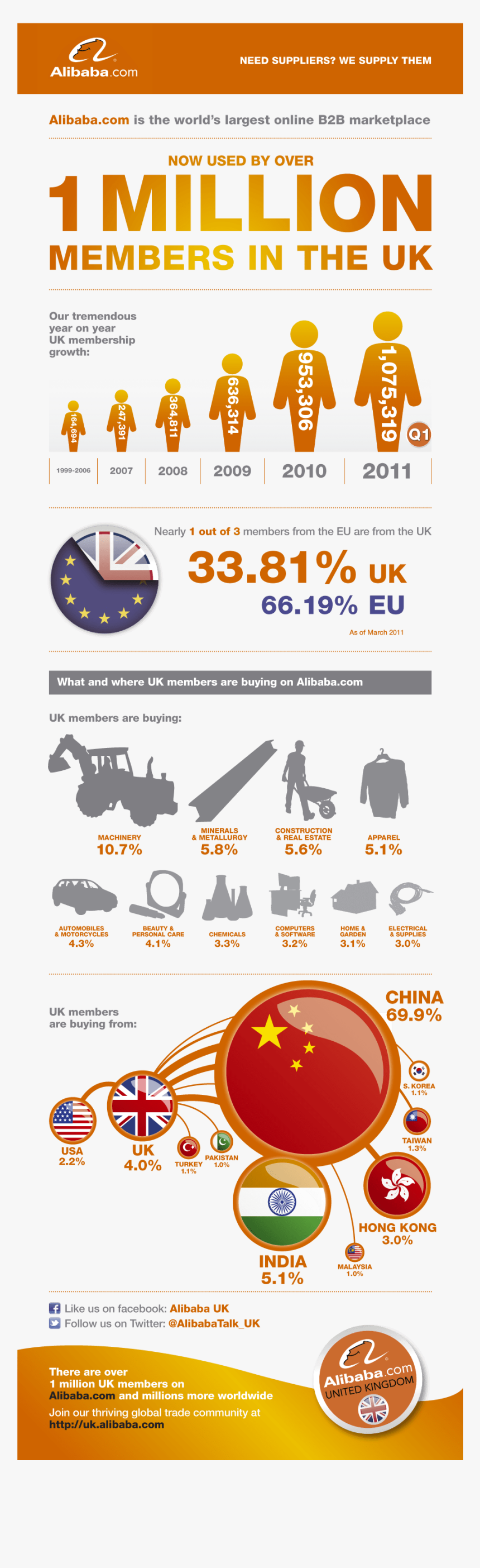 Alibaba Infographic - Will 1 Million Buy You Infographic, HD Png Download, Free Download