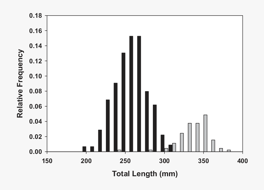 Length Frequency Distributions Of - Skyline, HD Png Download, Free Download