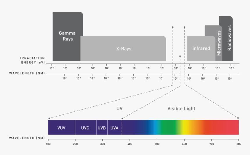 Uvc Nanometer, HD Png Download, Free Download