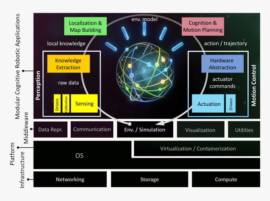 Spatial Cognition Framework - Watson, HD Png Download, Free Download