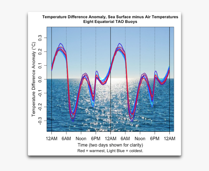 Temp Diff Anomaly Sst Minus Air Tao Buoys - Air Temperature, HD Png Download, Free Download