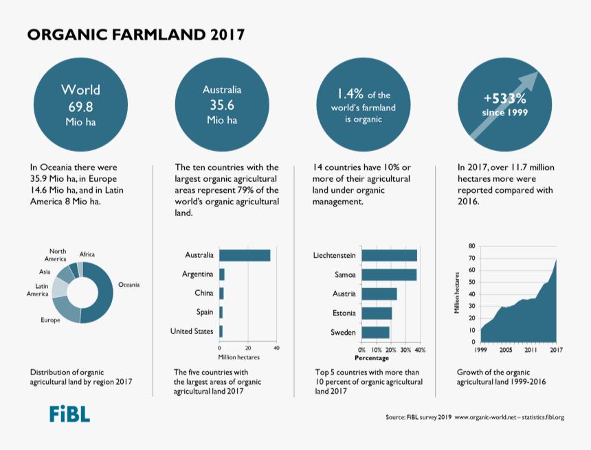 Organic Agriculture Statistics Book - Organic Food Statistics 2019, HD Png Download, Free Download